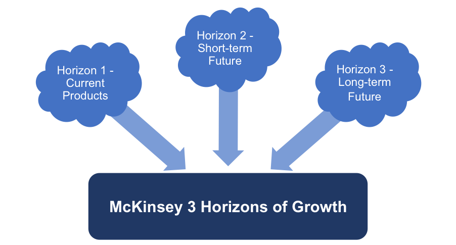 McKinsey's Three Horizons of Growth