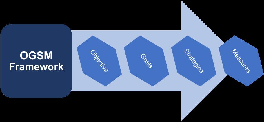 OGSM Frameworks