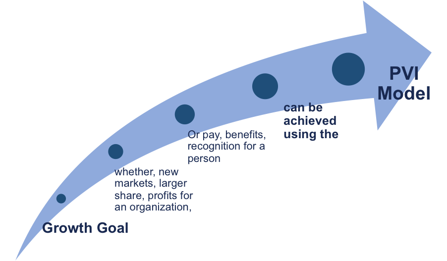 The PVI Model