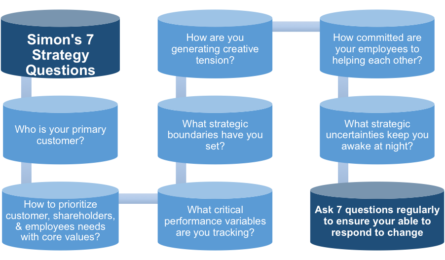 Simons' Seven Strategy Questions