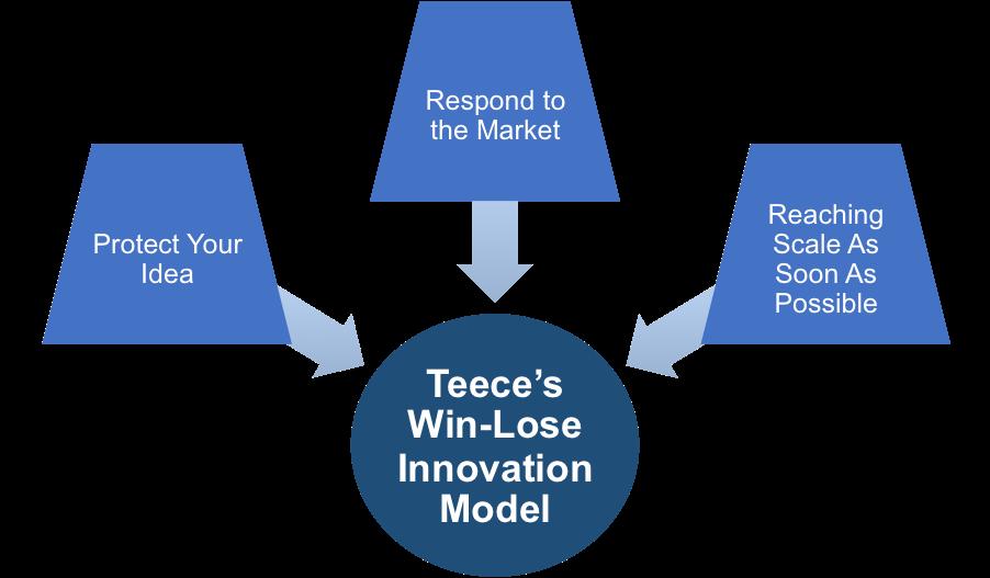 Teece's Win-Lose Innovation Model